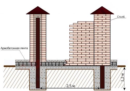 Строим кирпичные столбы для забора